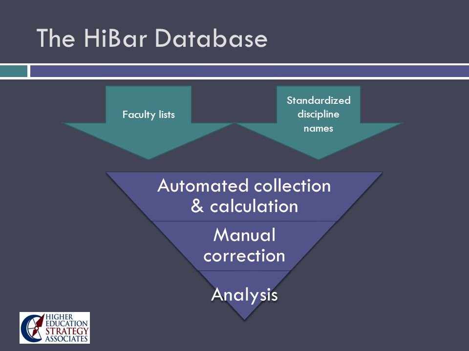The HiBar Database Automated collection & calculation Manual correction Analysis Faculty lists Standardized discipline names
