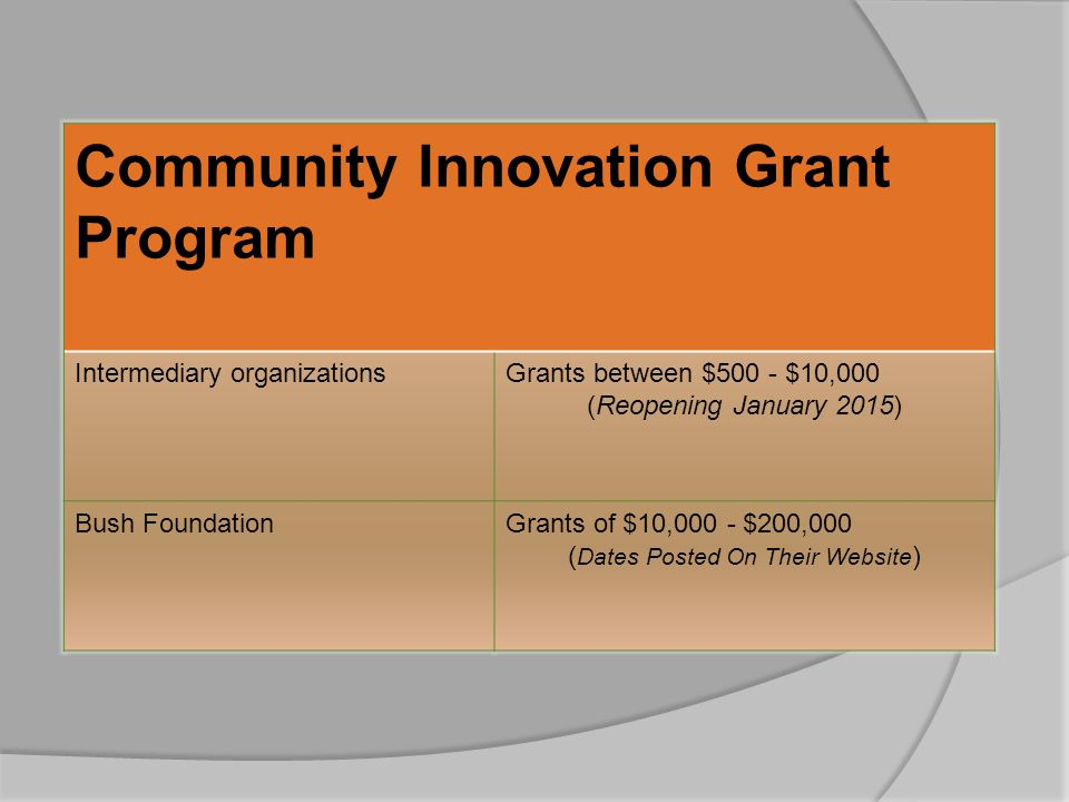 Community Innovation Grant Program Intermediary organizationsGrants between $500 - $10,000 (Reopening January 2015) Bush FoundationGrants of $10,000 - $200,000 ( Dates Posted On Their Website )