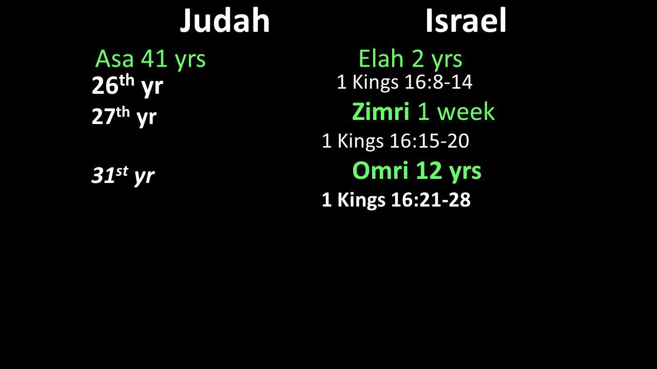 JudahIsrael Asa 41 yrs Elah 2 yrs 1 Kings 16:8-14 1 Kings 16:8-14 Zimri 1 week Zimri 1 week 1 Kings 16:15-20 Omri 12 yrs Omri 12 yrs 1 Kings 16:21-28
