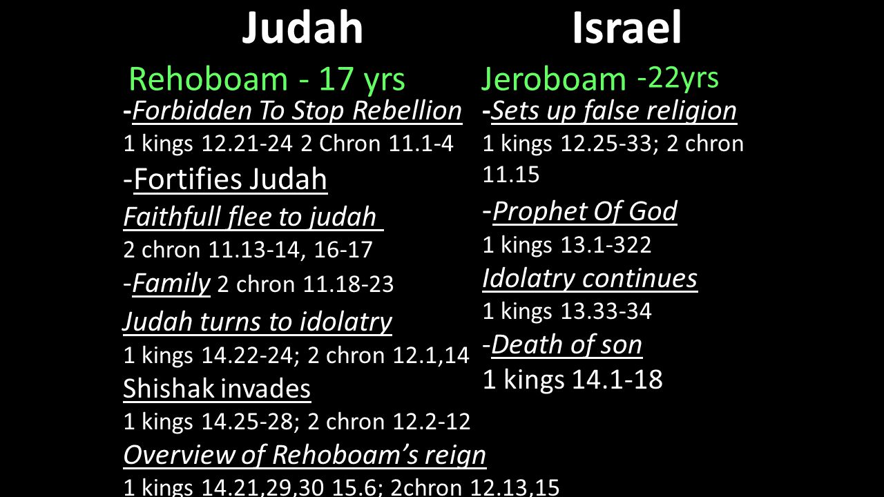 JudahIsrael Rehoboam - 17 yrs Jeroboam -22yrs -Forbidden To Stop Rebellion 1 kings 12.21-24 2 Chron 11.1-4 -Fortifies Judah Faithfull flee to judah 2 chron 11.13-14, 16-17 -Family 2 chron 11.18-23 Judah turns to idolatry 1 kings 14.22-24; 2 chron 12.1,14 Shishak invades 1 kings 14.25-28; 2 chron 12.2-12 Overview of Rehoboam's reign 1 kings 14.21,29,30 15.6; 2chron 12.13,15 -Sets up false religion 1 kings 12.25-33; 2 chron 11.15 - Prophet Of God 1 kings 13.1-322 Idolatry continues 1 kings 13.33-34 -Death of son 1 kings 14.1-18