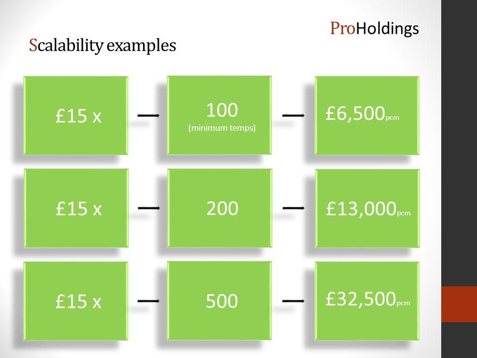£15 x £6,500 pcm 100 (minimum temps) 100 (minimum temps) Scalability examples £15 x £13,000 pcm 200 £15 x £32,500 pcm 500 Pro Holdings