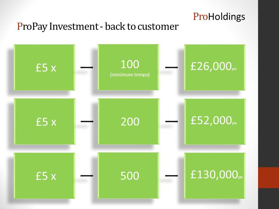 £5 x £26,000 pa 100 (minimum temps) 100 (minimum temps) ProPay Investment - back to customer £5 x £52,000 pa 200 £5 x £130,000 pa 500 Pro Holdings