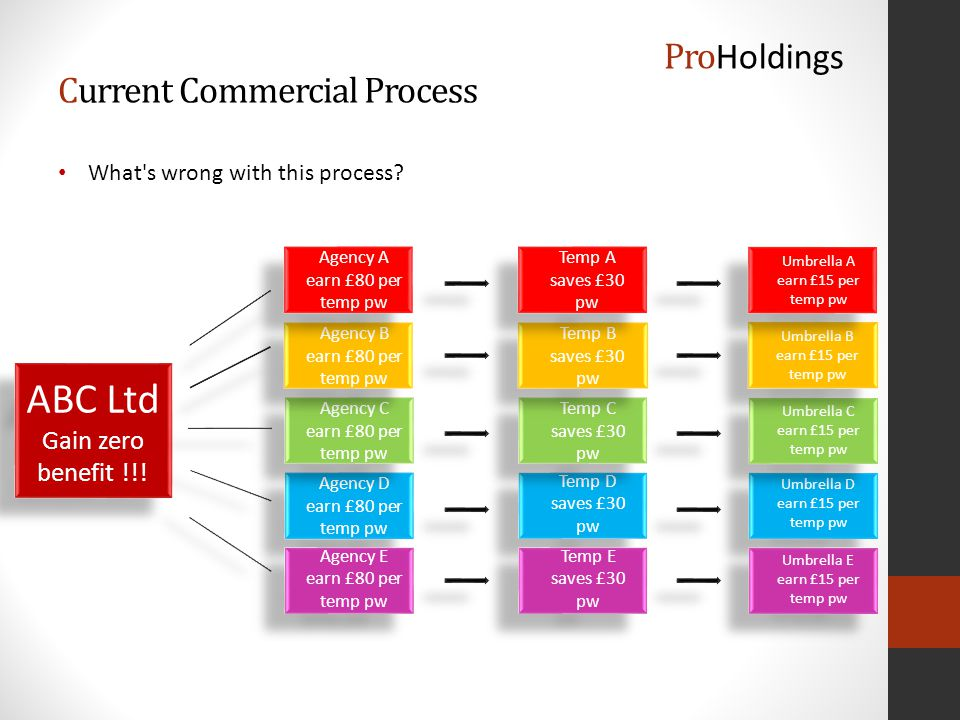 Current Commercial Process What s wrong with this process.