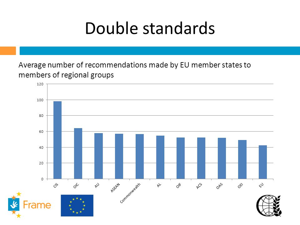 Double standards Average number of recommendations made by EU member states to members of regional groups