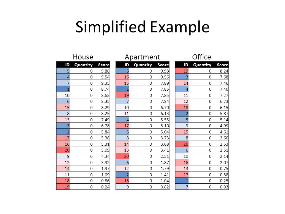 Simplified Example HouseApartmentOffice IDQuantityScoreIDQuantityScoreIDQuantityScore 509.88309.981908.24 409.541609.56307.68 709.351507.891407.46 108