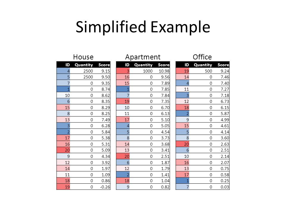 Simplified Example HouseApartmentOffice IDQuantityScoreIDQuantityScoreIDQuantityScore 425009.153100010.98195009.24 525009.501609.561407.46 709.351507.