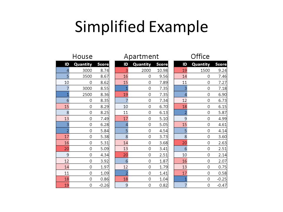 Simplified Example HouseApartmentOffice IDQuantityScoreIDQuantityScoreIDQuantityScore 430008.743200010.981915009.24 535008.671609.561407.46 1008.62150