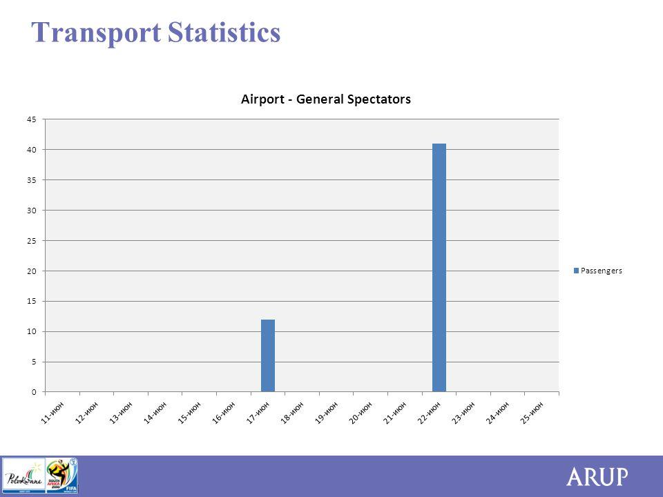 Transport Statistics