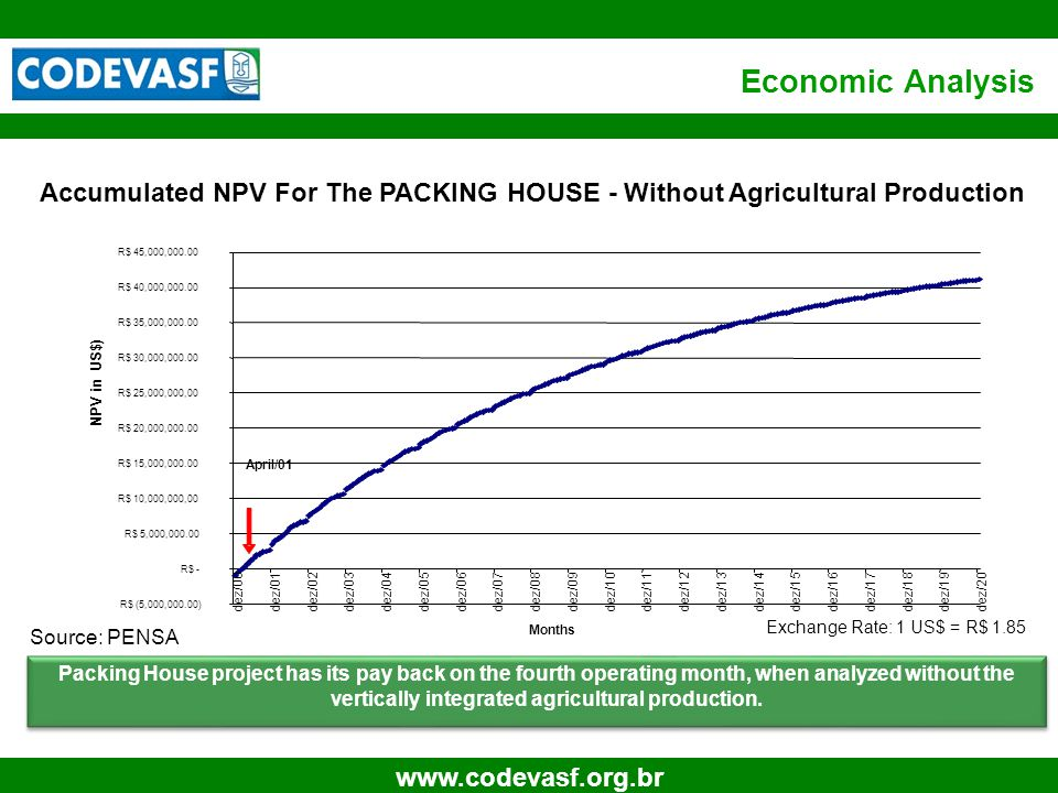 15 www.codevasf.org.br Accumulated NPV For The PACKING HOUSE - Without Agricultural Production Packing House project has its pay back on the fourth operating month, when analyzed without the vertically integrated agricultural production.