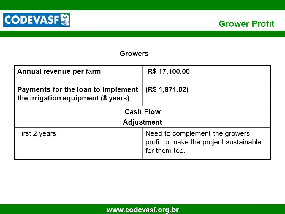 22 www.codevasf.org.br Grower Profit Growers Annual revenue per farm R$ 17,100.00 Payments for the loan to implement the irrigation equipment (8 years