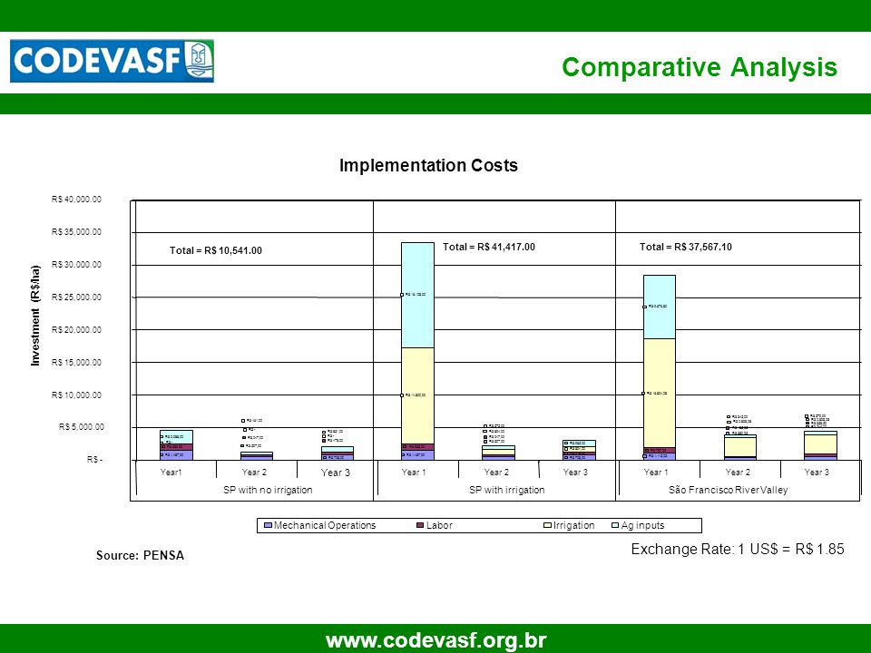 23 www.codevasf.org.br Comparative Analysis Implementation Costs R$ 1.487,00 R$ 728,00 R$ 1.487,00 R$ 728,00 R$ 1.115,25 R$ 983,00 R$ 478,00 R$ 737,25 R$ 14.820,00 R$ 894,00 R$ 16.824,28 R$ 2.088,00 R$ 16.128,00 R$ 965,00 R$ 9.676,80 R$ 546,00 R$ 380,25 R$ 507,00 R$ 358,50 R$ 185,25 R$ 247,00 R$ 478,00 R$ 247,00 R$ 2.898,28 R$ 894,00 R$ - R$ 579,00 R$ 345,00 R$ 575,00 R$ 851,00 R$ 461,00 R$ - R$ 5,000.00 R$ 10,000.00 R$ 15,000.00 R$ 20,000.00 R$ 25,000.00 R$ 30,000.00 R$ 35,000.00 R$ 40,000.00 Year1Year 2 Year 3 Year 1Year 2Year 3Year 1Year 2Year 3 SP with no irrigationSP with irrigationSão Francisco River Valley Investment (R$/ha) Mechanical OperationsLaborIrrigationAg inputs Total = R$ 10,541.00 Total = R$ 41,417.00Total = R$ 37,567.10 Source: PENSA Exchange Rate: 1 US$ = R$ 1.85