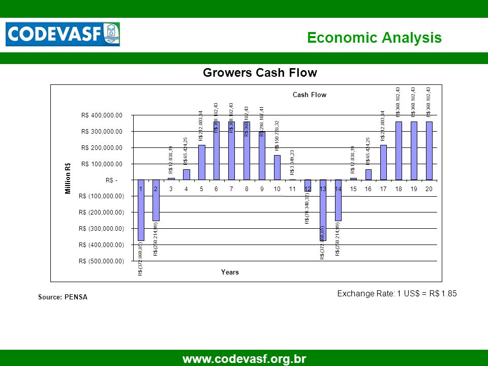 24 www.codevasf.org.br Growers Cash Flow Cash Flow R$ (372.860,85) R$ (250.214,99) R$ 12.038,19 R$ 65.424,25 R$ 212.803,34 R$ 360.182,43 R$ 298.107,41 R$ 150.728,32 R$ 3.349,23 R$ (70.340,32) R$ (372.860,85) R$ (250.214,99) R$ 12.038,19 R$ 65.424,25 R$ 212.803,34 R$ 360.182,43 R$ (500,000.00) R$ (400,000.00) R$ (300,000.00) R$ (200,000.00) R$ (100,000.00) R$ - R$ 100,000.00 R$ 200,000.00 R$ 300,000.00 R$ 400,000.00 1234567891011121314151617181920 Years Million R$ Source: PENSA Exchange Rate: 1 US$ = R$ 1.85 Economic Analysis