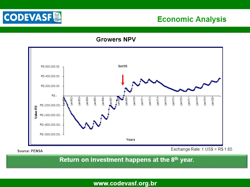 25 www.codevasf.org.br Growers NPV Return on investment happens at the 8 th year. Economic Analysis Source: PENSA Exchange Rate: 1 US$ = R$ 1.85