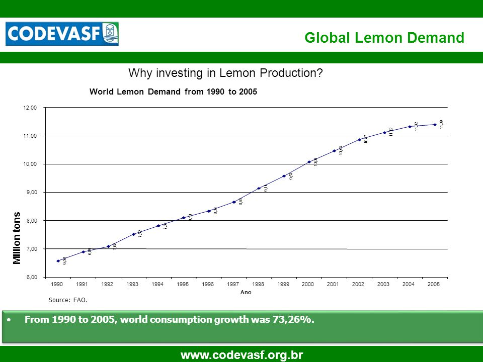 5 www.codevasf.org.br Global Lemon Demand From 1990 to 2005, world consumption growth was 73,26%.
