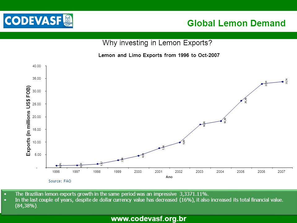 6 www.codevasf.org.br Global Lemon Demand The Brazilian lemon exports growth in the same period was an impressive 3,3371.11%.