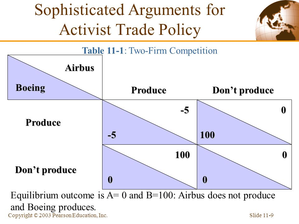 Slide 11-9Copyright © 2003 Pearson Education, Inc. Airbus Boeing -5 -5 0 0 0 100 0 100 ProduceProduce Don't produce Equilibrium outcome is A= 0 and B=