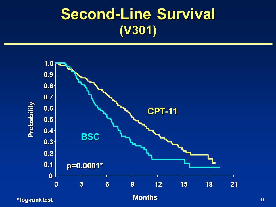 11 0 0.1 0.2 0.3 0.4 0.5 0.6 0.7 0.8 0.9 1.0 036912151821 Months Probability Second-Line Survival (V301) p=0.0001* * log-rank test CPT-11 BSC