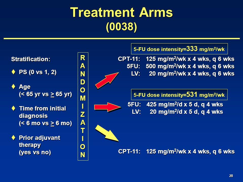 28 RANDOMIRANDOMIZATZATIONIONRANDOMIRANDOMIZATZATIONION Stratification:  PS (0 vs 1, 2)  Age ( 65 yr)  Time from initial diagnosis ( 6 mo)  Prior adjuvant therapy (yes vs no) CPT-11:125 mg/m 2 /wk x 4 wks, q 6 wks 5FU:500 mg/m 2 /wk x 4 wks, q 6 wks LV: 20 mg/m 2 /wk x 4 wks, q 6 wks 5FU:425 mg/m 2 /d x 5 d, q 4 wks 5FU:425 mg/m 2 /d x 5 d, q 4 wks LV: 20 mg/m 2 /d x 5 d, q 4 wks 5-FU dose intensity= 531 mg/m 2 /wk 5-FU dose intensity= 333 mg/m 2 /wk Treatment Arms (0038)