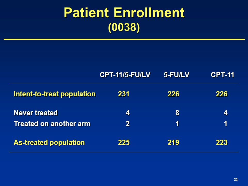 33 CPT-11/5-FU/LV 5-FU/LV CPT-11 CPT-11/5-FU/LV 5-FU/LV CPT-11 Intent-to-treat population 231226226 Never treated 4 8 4 Treated on another arm 2 1 1 As-treated population 225219223 Patient Enrollment (0038)