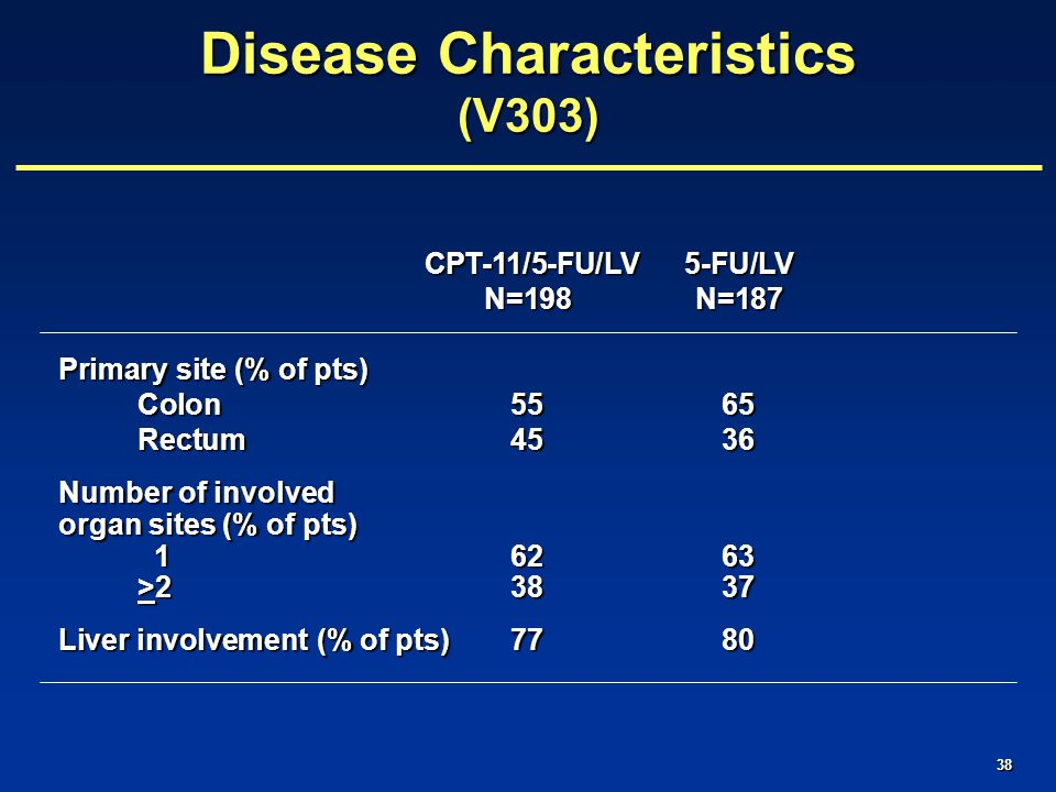 38 CPT-11/5-FU/LV 5-FU/LV CPT-11/5-FU/LV 5-FU/LV N=198N=187 Primary site (% of pts) Colon5565 Rectum4536 Number of involved organ sites (% of pts) 16263 >23837 Liver involvement (% of pts)7780 Disease Characteristics (V303)