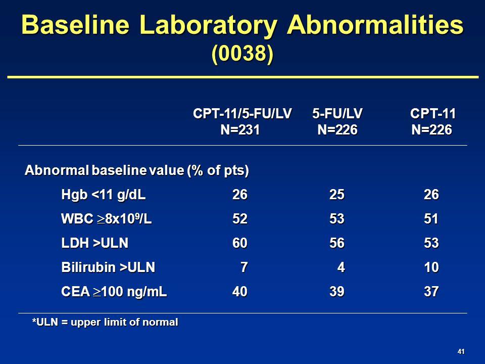 41 CPT-11/5-FU/LV 5-FU/LV CPT-11 CPT-11/5-FU/LV 5-FU/LV CPT-11 N=231N=226N=226 Abnormal baseline value (% of pts) Hgb <11 g/dL262526 WBC  8x10 9 /L525351 LDH >ULN605653 Bilirubin >ULN 7 410 CEA  100 ng/mL403937 Baseline Laboratory Abnormalities (0038) *ULN = upper limit of normal