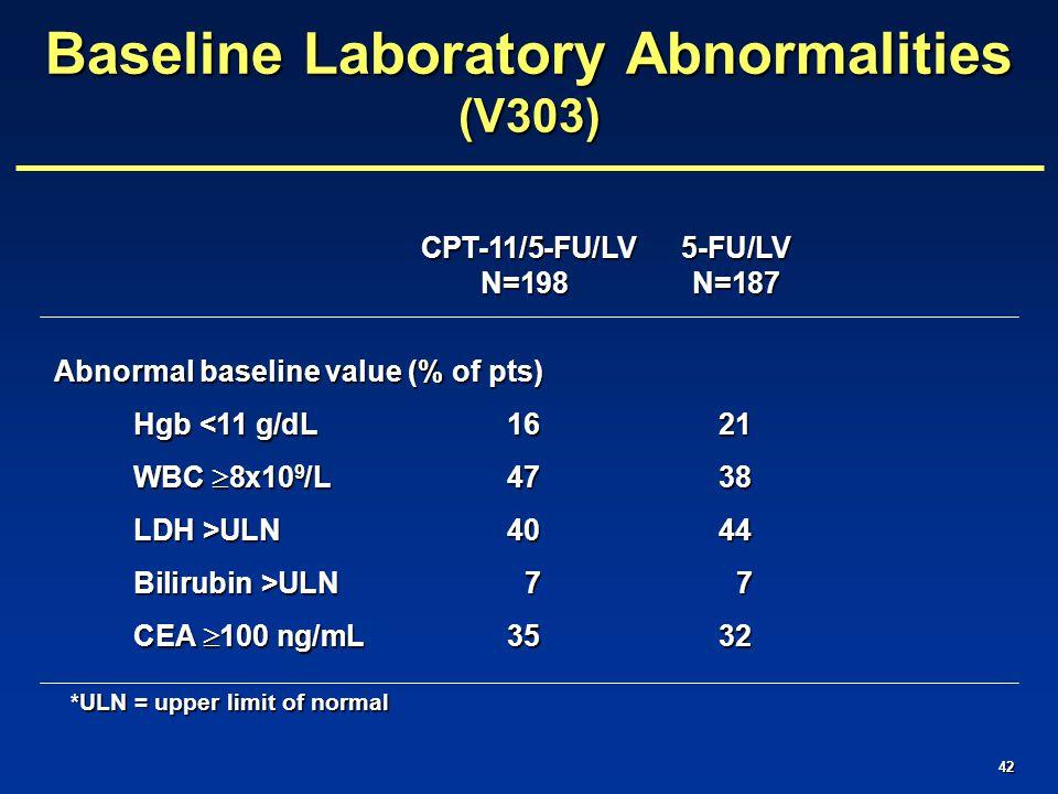 42 CPT-11/5-FU/LV 5-FU/LV CPT-11/5-FU/LV 5-FU/LV N=198N=187 Abnormal baseline value (% of pts) Hgb <11 g/dL1621 WBC  8x10 9 /L4738 LDH >ULN4044 Bilirubin >ULN 7 7 CEA  100 ng/mL3532 Baseline Laboratory Abnormalities (V303) *ULN = upper limit of normal