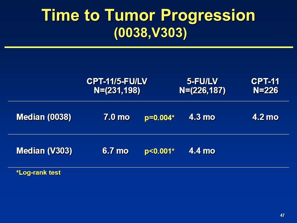 47 CPT-11/5-FU/LV5-FU/LVCPT-11 N=(231,198)N=(226,187)N=226 Median (0038) 7.0 mo4.3 mo4.2 mo Median (V303) 6.7 mo 4.4 mo *Log-rank test Time to Tumor Progression (0038,V303) p=0.004* p<0.001*