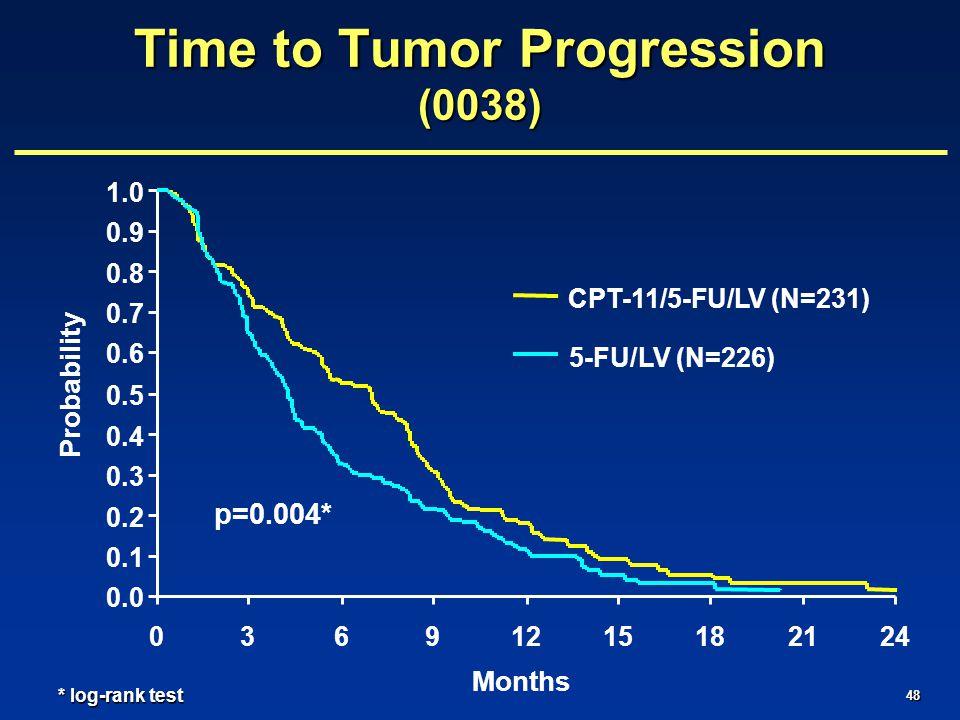 48 0.0 0.1 0.2 0.3 0.4 0.5 0.6 0.7 0.8 0.9 1.0 03691215182124 Months Probability CPT-11/5-FU/LV (N=231) 5-FU/LV (N=226) * log-rank test p=0.004* Time to Tumor Progression (0038)