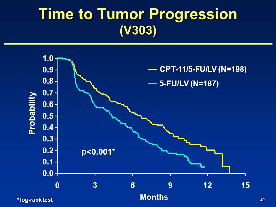 49 0.0 0.1 0.2 0.3 0.4 0.5 0.6 0.7 0.8 0.9 1.0 03691215 Months Probability CPT-11/5-FU/LV (N=198) 5-FU/LV (N=187) Time to Tumor Progression (V303) p<0.001* * log-rank test
