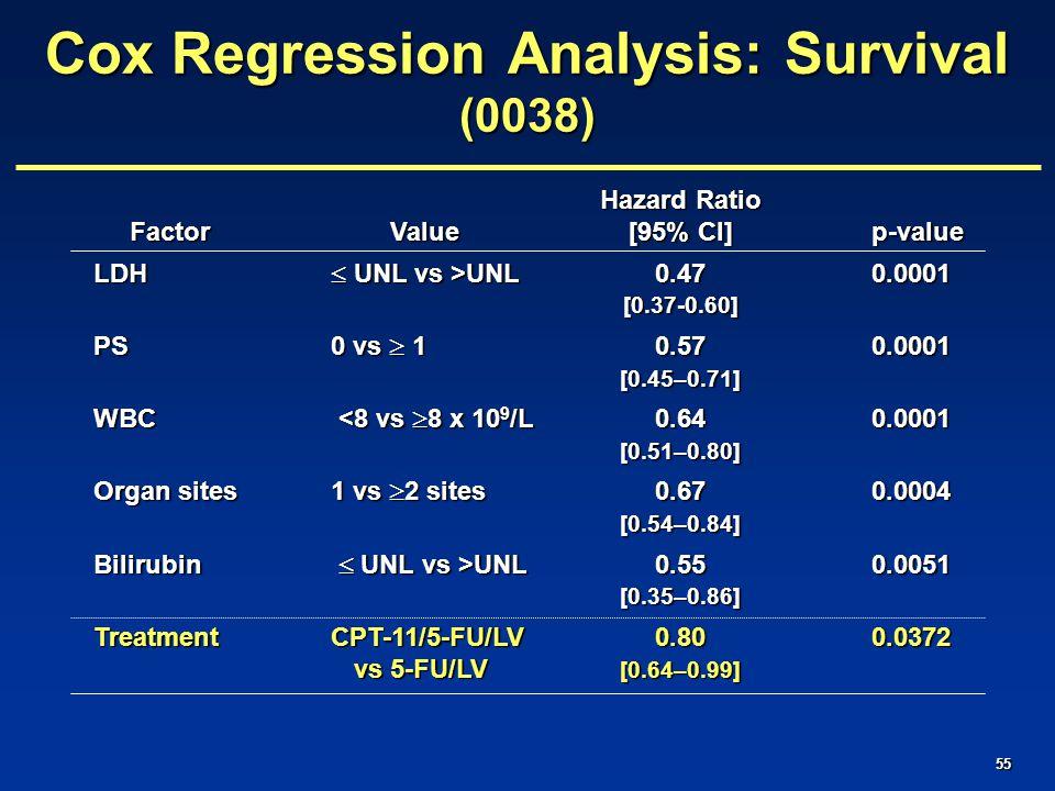 55 Hazard Ratio Factor Value[95% CI]p-value Factor Value[95% CI]p-value LDH  UNL vs >UNL 0.470.0001 [0.37-0.60] PS0 vs  10.57 0.0001 [0.45–0.71] WBC <8 vs  8 x 10 9 /L 0.640.0001 [0.51–0.80] Organ sites1 vs  2 sites0.67 0.0004 [0.54–0.84] Bilirubin  UNL vs >UNL 0.55 0.0051 [0.35–0.86] TreatmentCPT-11/5-FU/LV0.800.0372 vs 5-FU/LV [0.64–0.99] vs 5-FU/LV [0.64–0.99] Cox Regression Analysis: Survival (0038)