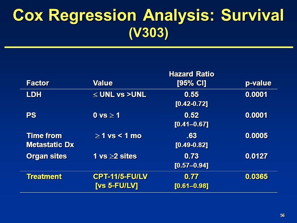 56 Hazard Ratio FactorValue[95% CI]p-value LDH  UNL vs >UNL 0.550.0001 [0.42-0.72] PS0 vs  10.52 0.0001 [0.41–0.67] Time from  1 vs < 1 mo.630.0005 Metastatic Dx [0.49-0.82] Organ sites1 vs  2 sites0.73 0.0127 [0.57–0.94] TreatmentCPT-11/5-FU/LV0.770.0365 [vs 5-FU/LV] [0.61–0.98] [vs 5-FU/LV] [0.61–0.98] Cox Regression Analysis: Survival (V303)