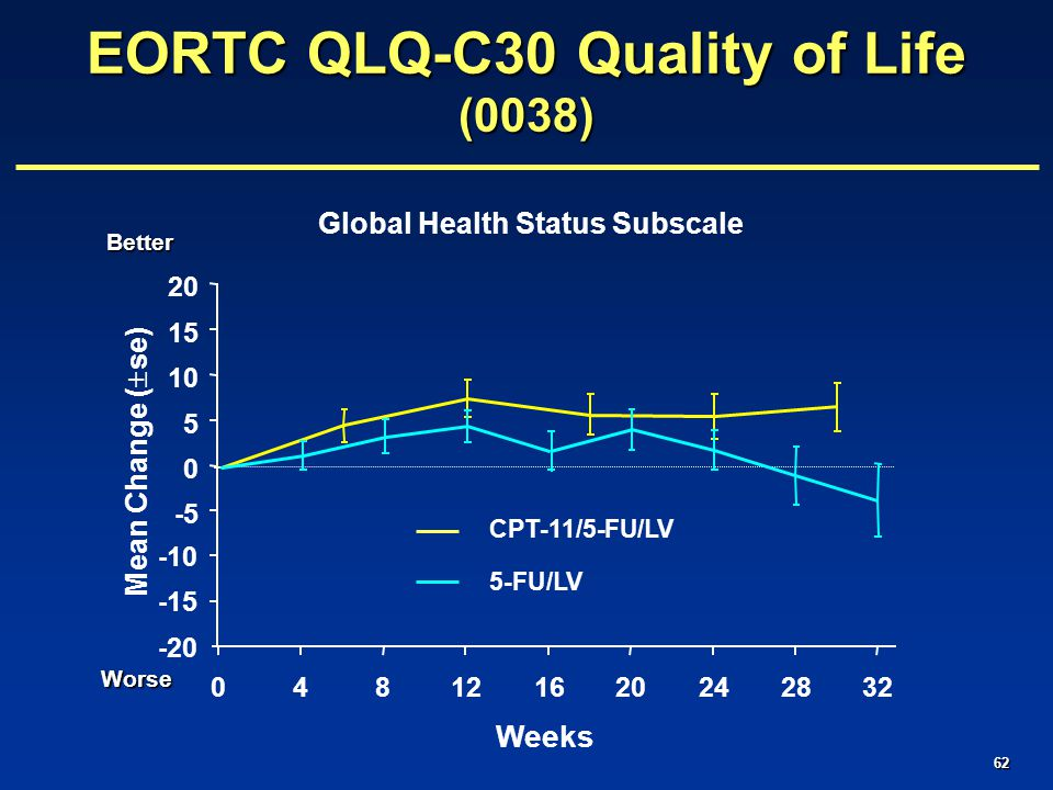 62 Global Health Status Subscale -20 -15 -10 -5 0 5 10 15 20 048121620242832 Weeks Better Worse Mean Change (  se) EORTC QLQ-C30 Quality of Life (0038) CPT-11/5-FU/LV 5-FU/LV