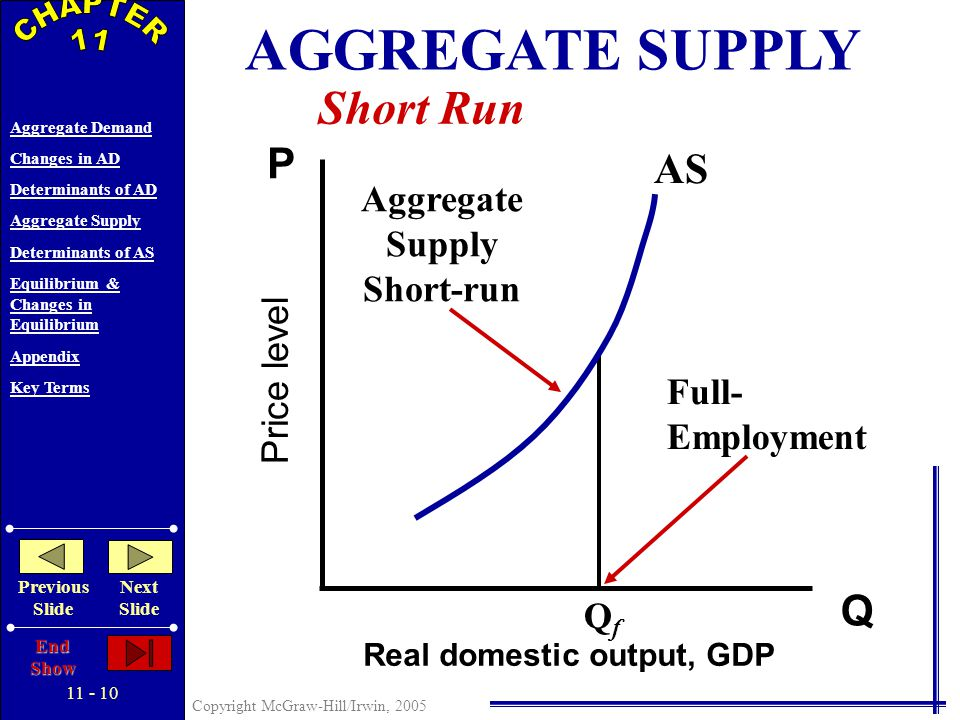 11 - 9 Copyright McGraw-Hill/Irwin, 2005 Aggregate Demand Changes in AD Determinants of AD Aggregate Supply Determinants of AS Equilibrium & Changes in Equilibrium Appendix Key Terms Previous Slide Next Slide End Show AGGREGATE SUPPLY Price level Real domestic output, GDP Q P Long Run AS LR Long-run Aggregate Supply QfQf Full-Employment