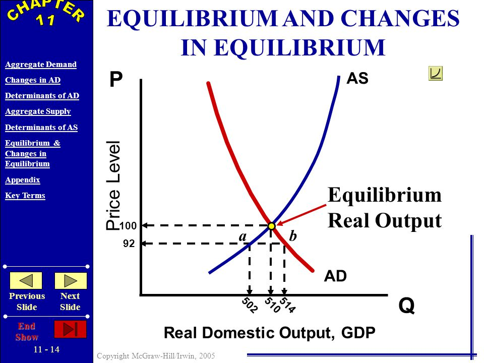 11 - 13 Copyright McGraw-Hill/Irwin, 2005 Aggregate Demand Changes in AD Determinants of AD Aggregate Supply Determinants of AS Equilibrium & Changes in Equilibrium Appendix Key Terms Previous Slide Next Slide End Show DETERMINANTS OF AGGREGATE SUPPLY Productivity = Total Output Total Inputs Legal-Institutional Environment Business Taxes and Subsidies Government Regulation