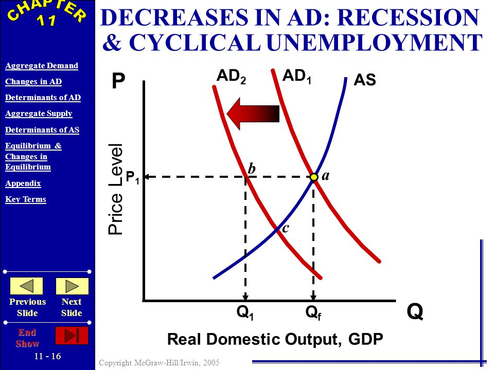 11 - 15 Copyright McGraw-Hill/Irwin, 2005 Aggregate Demand Changes in AD Determinants of AD Aggregate Supply Determinants of AS Equilibrium & Changes in Equilibrium Appendix Key Terms Previous Slide Next Slide End Show Price Level Real Domestic Output, GDP Q P AS AD 1 INCREASES IN AD: DEMAND-PULL INFLATION P2P2 P1P1 AD 2 QfQf Q1Q1 Q2Q2