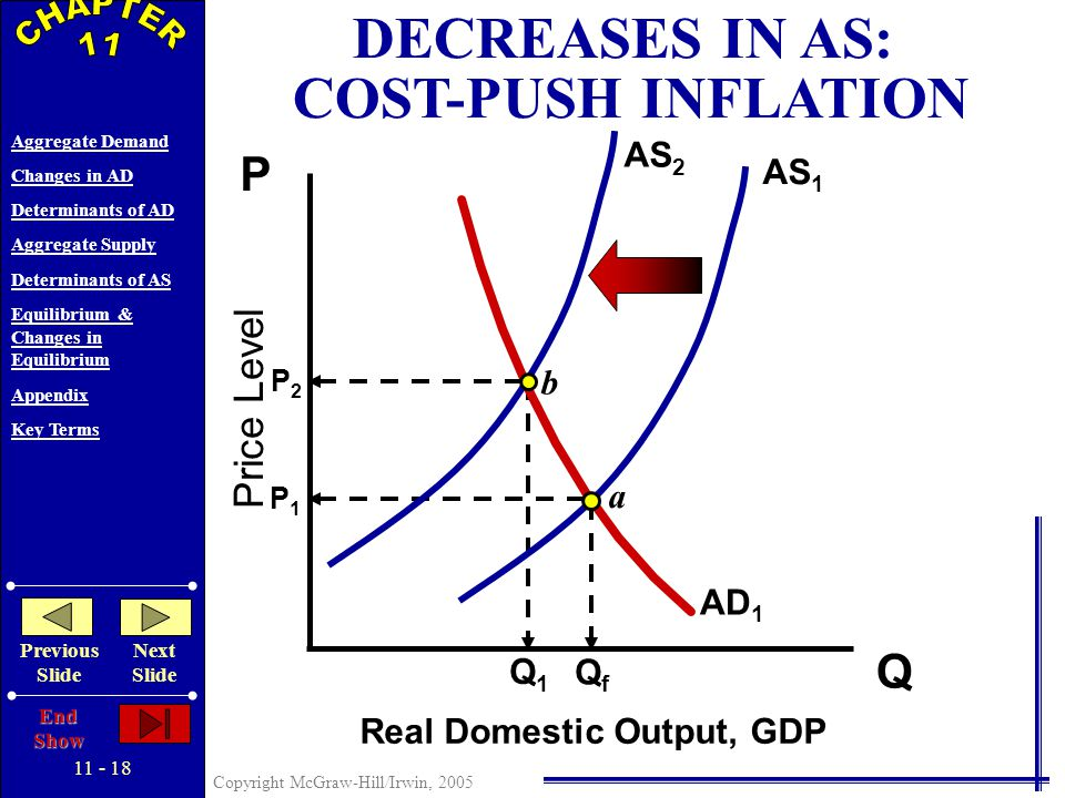 11 - 17 Copyright McGraw-Hill/Irwin, 2005 Aggregate Demand Changes in AD Determinants of AD Aggregate Supply Determinants of AS Equilibrium & Changes in Equilibrium Appendix Key Terms Previous Slide Next Slide End Show Wage Contracts Morale, Effort, and Productivity Efficiency Wages Minimum Wage Menu Costs Fear of Price Wars DECREASES IN AD: RECESSION & CYCLICAL UNEMPLOYMENT