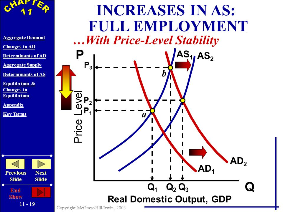 11 - 18 Copyright McGraw-Hill/Irwin, 2005 Aggregate Demand Changes in AD Determinants of AD Aggregate Supply Determinants of AS Equilibrium & Changes in Equilibrium Appendix Key Terms Previous Slide Next Slide End Show Price Level Real Domestic Output, GDP Q P AS 1 AD 1 DECREASES IN AS: COST-PUSH INFLATION P2P2 QfQf Q1Q1 a b AS 2 P1P1