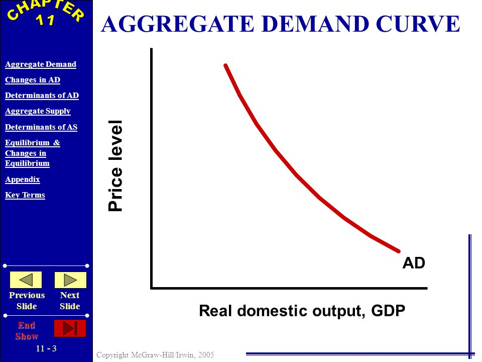 11 - 2 Copyright McGraw-Hill/Irwin, 2005 Aggregate Demand Changes in AD Determinants of AD Aggregate Supply Determinants of AS Equilibrium & Changes in Equilibrium Appendix Key Terms Previous Slide Next Slide End Show Defined: Amounts of Real Output Buyers Collectively Desire At Each Possible Price Level AGGREGATE DEMAND Aggregate Demand Curve Down Sloping Due To: Real-Balances Effect Interest-Rate Effect Foreign Purchases Effect Graphically…