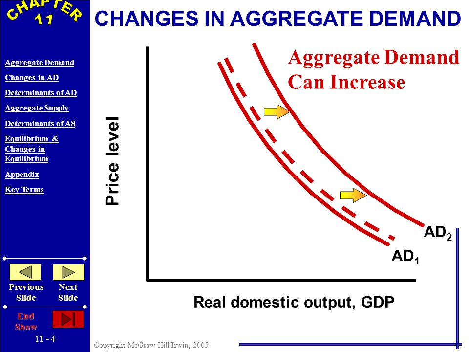 11 - 4 Copyright McGraw-Hill/Irwin, 2005 Aggregate Demand Changes in AD Determinants of AD Aggregate Supply Determinants of AS Equilibrium & Changes in Equilibrium Appendix Key Terms Previous Slide Next Slide End Show Price level Real domestic output, GDP CHANGES IN AGGREGATE DEMAND AD 1 AD 2 Aggregate Demand Can Increase