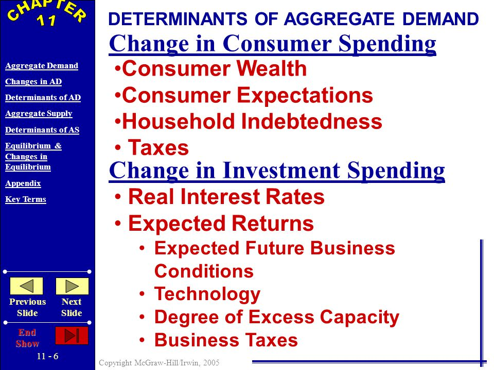 11 - 5 Copyright McGraw-Hill/Irwin, 2005 Aggregate Demand Changes in AD Determinants of AD Aggregate Supply Determinants of AS Equilibrium & Changes in Equilibrium Appendix Key Terms Previous Slide Next Slide End Show Price level Real domestic output, GDP CHANGES IN AGGREGATE DEMAND AD 1 AD 3 …or Decrease Aggregate Demand Can Increase