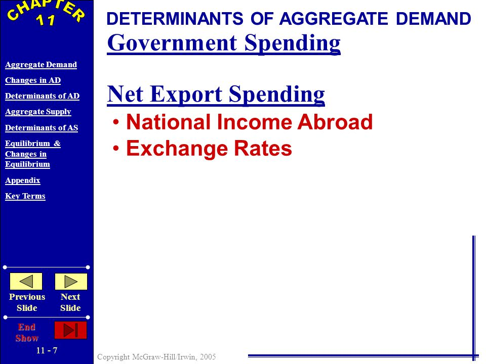11 - 6 Copyright McGraw-Hill/Irwin, 2005 Aggregate Demand Changes in AD Determinants of AD Aggregate Supply Determinants of AS Equilibrium & Changes in Equilibrium Appendix Key Terms Previous Slide Next Slide End Show DETERMINANTS OF AGGREGATE DEMAND Change in Consumer Spending Consumer Wealth Consumer Expectations Household Indebtedness Taxes Change in Investment Spending Real Interest Rates Expected Returns Expected Future Business Conditions Technology Degree of Excess Capacity Business Taxes