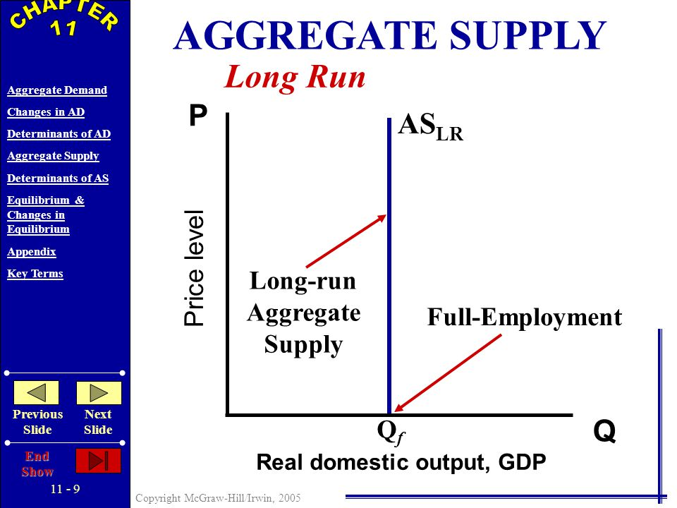 11 - 8 Copyright McGraw-Hill/Irwin, 2005 Aggregate Demand Changes in AD Determinants of AD Aggregate Supply Determinants of AS Equilibrium & Changes in Equilibrium Appendix Key Terms Previous Slide Next Slide End Show AGGREGATE SUPPLY Defined: Levels of Real Domestic Output At Each Possible Price Level Long-run Supply Curve Wages and Resource Prices Match Price Level Short-run Supply Curve Wages and Resource Prices Do Not Match Price Level