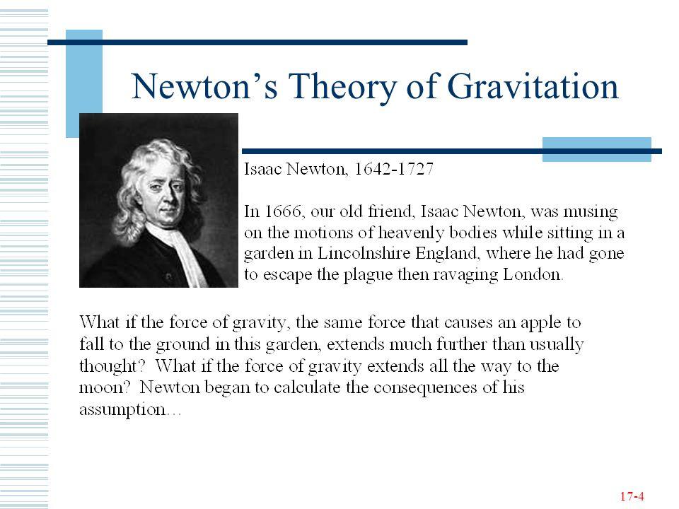 17-4 Newton's Theory of Gravitation