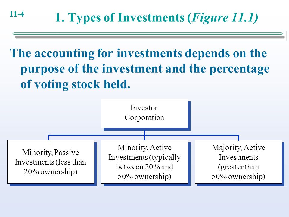 11-4 1. Types of Investments (Figure 11.1) Investor Corporation Investor Corporation Minority, Active Investments (typically between 20% and 50% owner