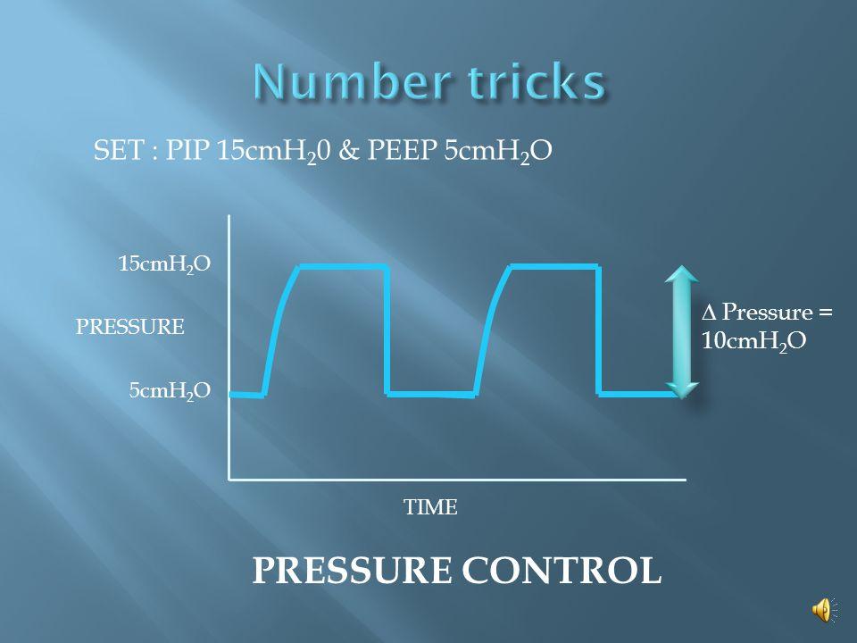 TIME 10cmH 2 O 20cmH 2 O  Pressure = 10cmH 2 O PRESSURE SUPPORT SET : pressure support 10cmH 2 0 & PEEP 5cmH 2 O