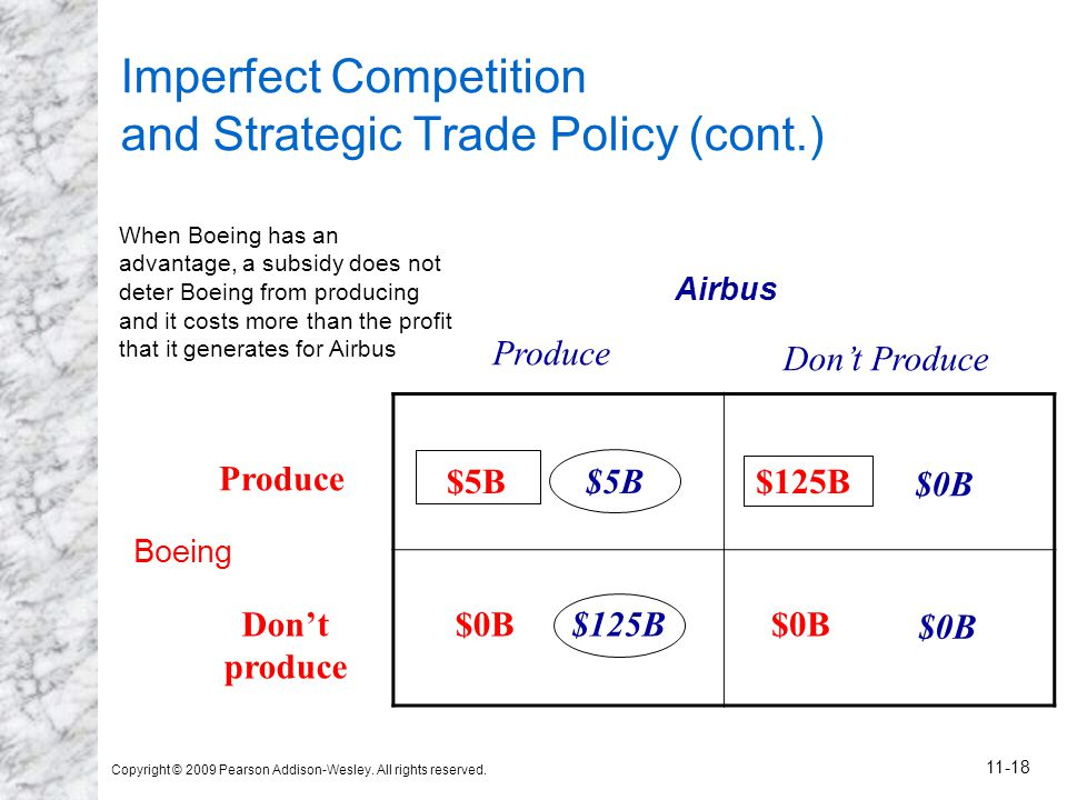 Copyright © 2009 Pearson Addison-Wesley. All rights reserved. 11-18 Imperfect Competition and Strategic Trade Policy (cont.) Airbus Boeing $5B $0B $12
