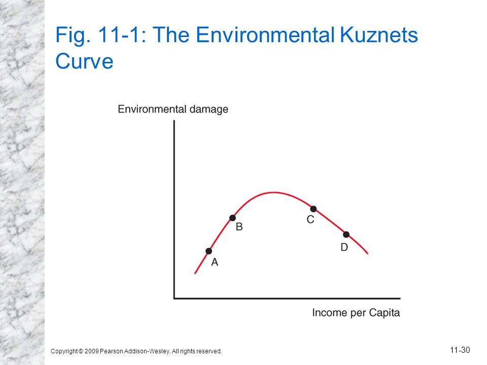 Copyright © 2009 Pearson Addison-Wesley. All rights reserved. 11-30 Fig. 11-1: The Environmental Kuznets Curve