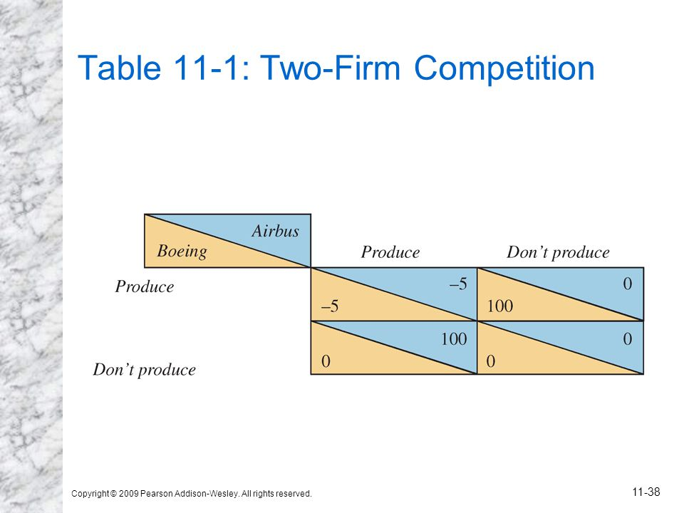 Copyright © 2009 Pearson Addison-Wesley. All rights reserved. 11-38 Table 11-1: Two-Firm Competition