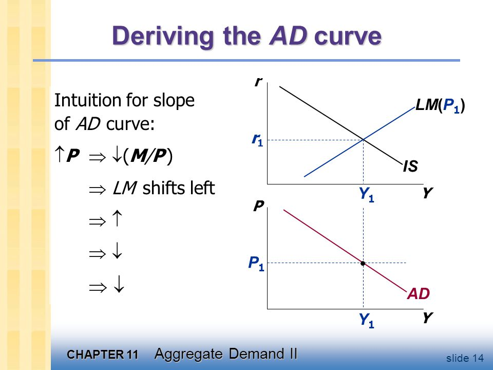 CHAPTER 11 Aggregate Demand II slide 14 Y1Y1 Deriving the AD curve Y r Y P IS LM(P 1 ) AD P1P1 Y1Y1 r1r1 Intuition for slope of AD curve:  P   (M/P )  LM shifts left         