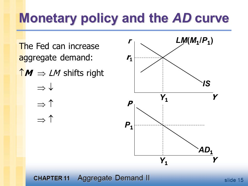 CHAPTER 11 Aggregate Demand II slide 15 Monetary policy and the AD curve Y P ISLM(M 1 /P 1 ) AD 1 P1P1 Y1Y1 Y1Y1 r1r1 The Fed can increase aggregate d